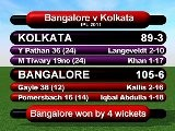Cricket World TV - IPL 2011 Update - Bangalore Qualify, Play-Off Race Hots Up